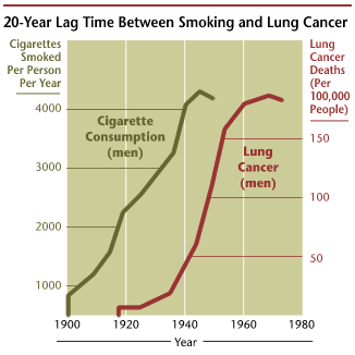 Smoking And Lung Cancer Caused 20 Years Later Leading