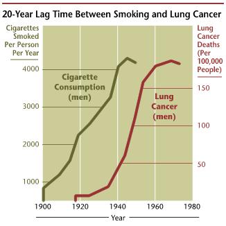 SmokingLungCancer20Years