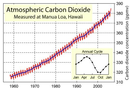 CO2Levels