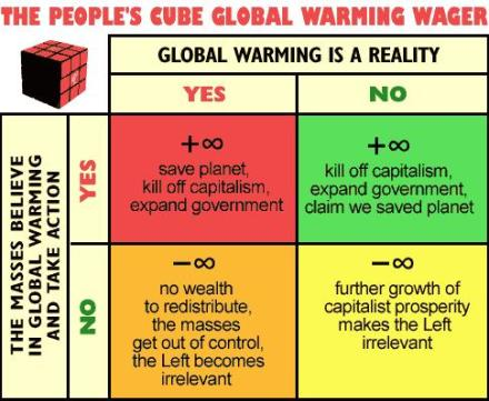Global_Warming_Wager_Diagra