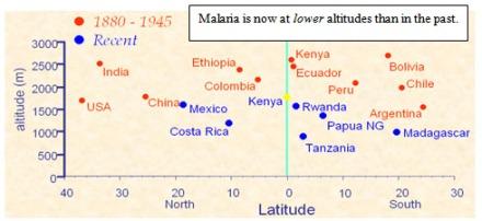 MalariaLowerAltitudes