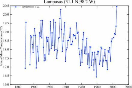 2000ShiftToUrbanTempGraph