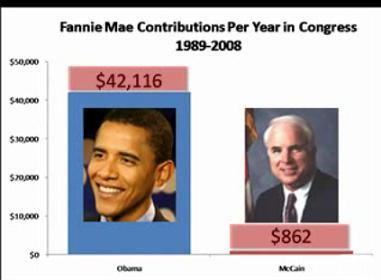 Democrats Obama caused US Economic Crisis