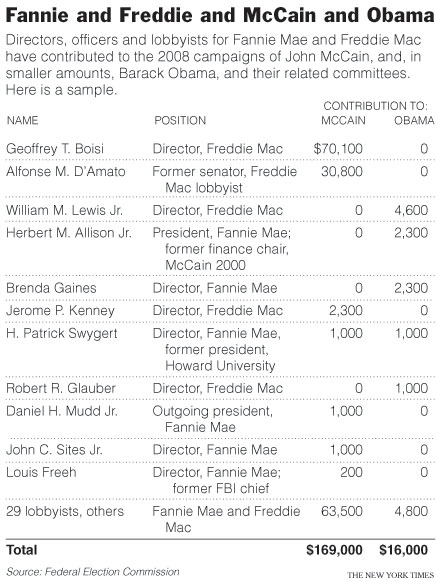 Fannie Mae Freddie Mac 2008 Campaign Donations