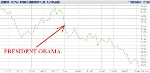 American Stock Exchange 'Celebrates' Obama With Record CRASHES – Repeatedly! | LEADING MALAYSIAN ...