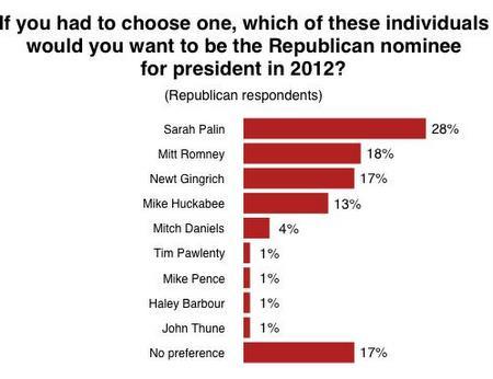 Palin popular among Conservatives