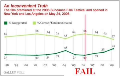 Inconvenient Truth FAIL