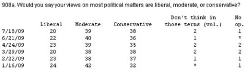 Poll more Conservatives