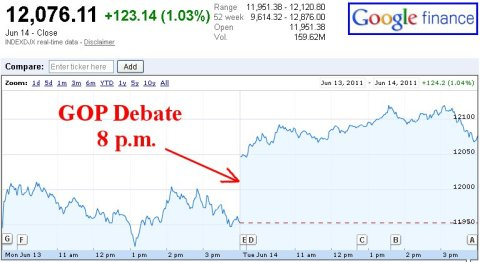 Dow Jones GOP Debate 2011