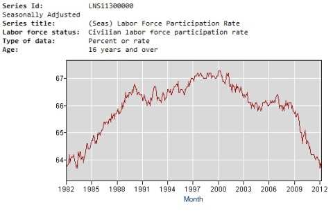 Obama 30 Years Labour Force Participation